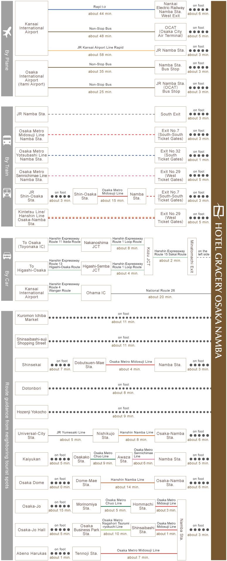chart_eng_osaka_namba_gwh