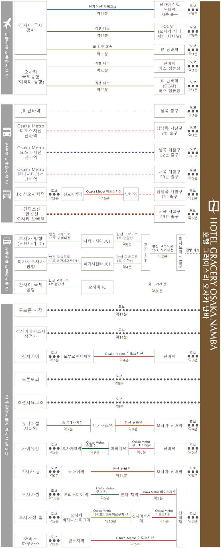 chart_kor_osaka_namba_gwh
