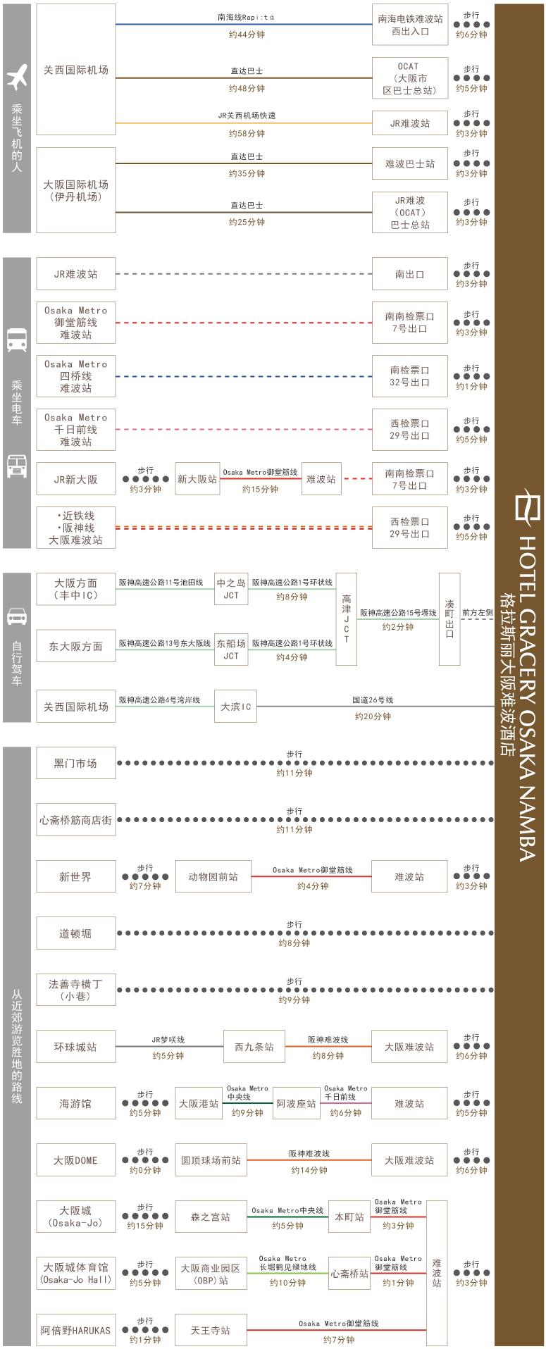 chart_zh_cn_osaka_namba_gwh