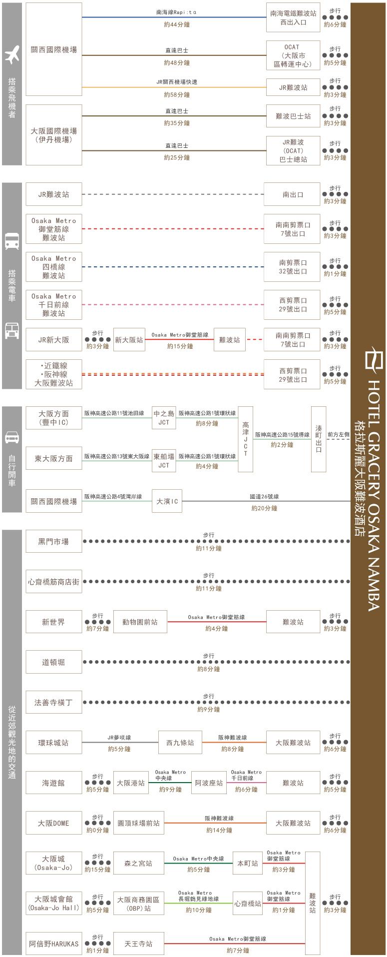 chart_zh_tw_osaka_namba_gwh